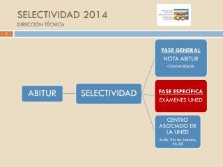 SELECTIVIDAD 2014 DIRECCIÓN TÉCNICA