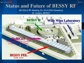 Status and Future of BESSY RF
