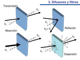 3. Difusores y filtros
