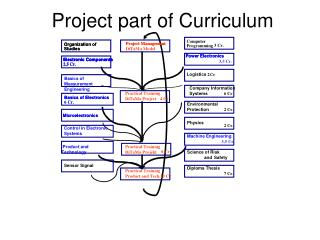 Project part of  Curriculum
