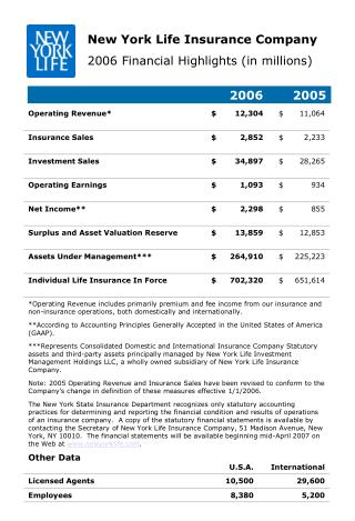 New York Life Insurance Company 2006 Financial Highlights in millions