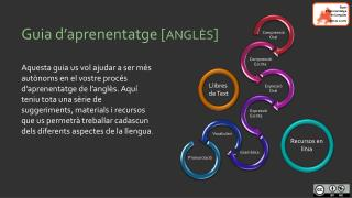 Guia d'aprenentatge [ ANGLÈS ]