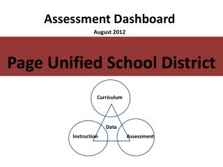 Assessment Dashboard August 2012