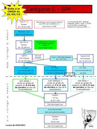 Catégorie C - SPP