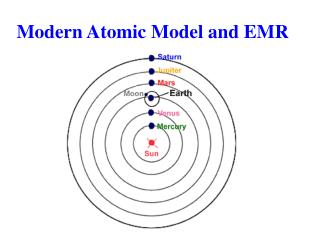 Modern Atomic Model and EMR