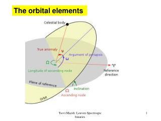 The orbital elements