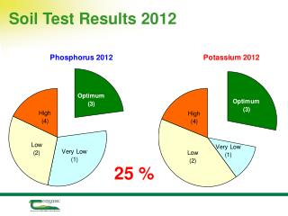 Soil Test Results 2012