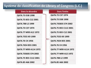 Système de classification de Library of  Congress  (L.C.)