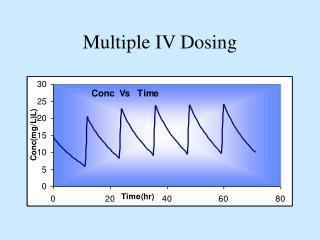 Multiple IV Dosing