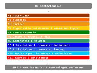 M0 Contactenblad