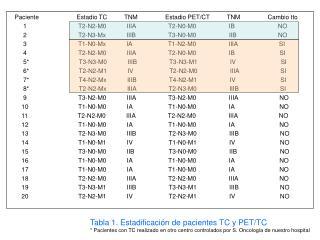 Tabla 1. Estadificación de pacientes TC y PET/TC