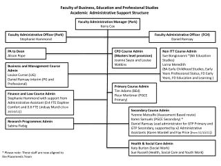 Faculty of Business, Education and Professional Studies Academic  Administrative Support Structure