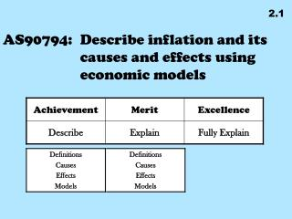 AS90794: 	Describe inflation and its causes and effects using economic models