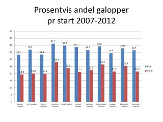 Prosentvis andel galopper  pr start 2007-2012