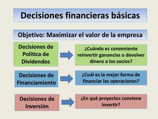 Decisiones financieras básicas