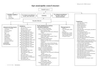 Ogre municipality council structure