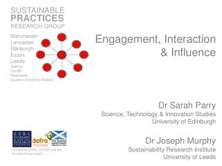 Engagement, Interaction & Influence Dr Sarah Parry Science, Technology & Innovation Studies