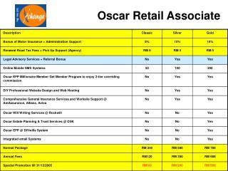 Oscar Retail Associate