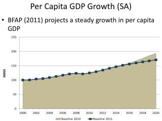 Per Capita GDP Growth (SA)
