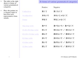The table to the right shows  te -forms of various grammatical categories.