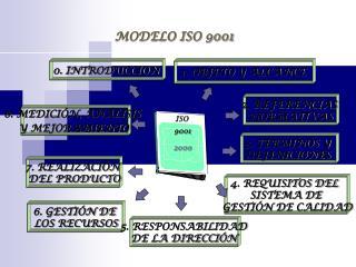 MODELO ISO 9001