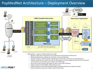 PopMedNet Architecture – Deployment Overview