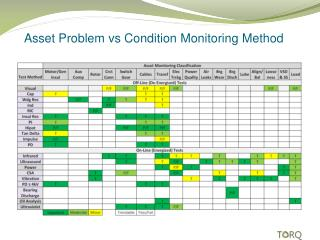 Asset Problem  vs  Condition Monitoring Method