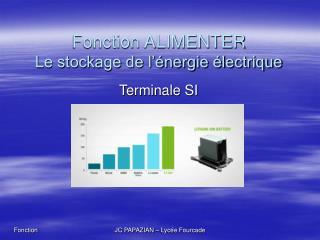 Fonction ALIMENTER Le stockage de l'énergie électrique