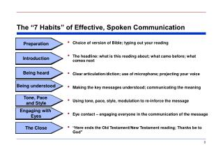 The  7 Habits  of Effective, Spoken Communication