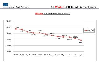 All  Washer  SCR Trend  (Recent 1year)