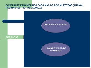 CONTRASTE PARAMÉTRICO PARA MÁS DE DOS MUESTRAS (ANOVA). PÁGINAS 162 – 171 DEL MANUAL