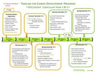 Timeline for Career Development Program ► Preclerkship  Curriculum Years 1 & 2  ◄