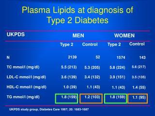Plasma Lipids at diagnosis of Type 2 Diabetes