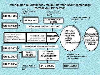Peningkatan Akuntabilitas , melalui Harmonisasi Kepmendagri 29/2002 dan PP 24/2005