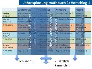Jahresplanung  mathbuch  1: Vorschlag 1