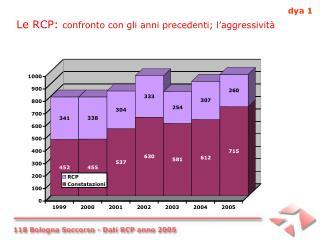 Le RCP:  confronto con gli anni precedenti; l'aggressività