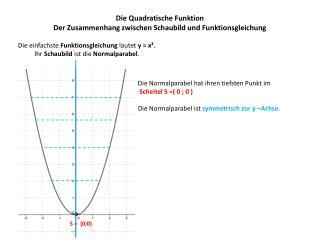 Die Quadratische Funktion Der Zusammenhang zwischen Schaubild und Funktionsgleichung