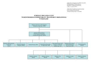 SCHEMAT ORGANIZACYJNY  WOJEWÓDZKIEGO INSPEKTORATU TRANSPORTU DROGOWEGO  W POZNANIU