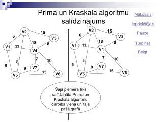 Prima un Kraskala algoritmu salīdzinājums