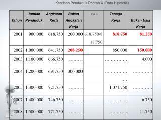 .  Keadaan Penduduk Daerah X (Data Hipotetik)