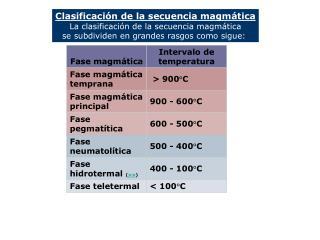 Clasificación de la secuencia magmática La clasificación de la secuencia magmática