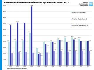 Körkorts- och handledartillstånd samt nya B-körkort 2002 - 2013