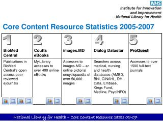 Core Content Resource Statistics 2005-2007