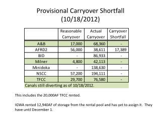 Provisional Carryover Shortfall  (10/18/2012)
