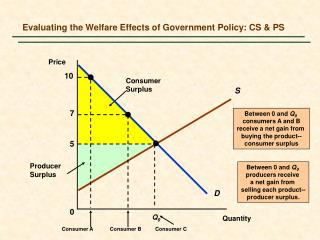 Evaluating the Welfare Effects of Government Policy: CS  PS