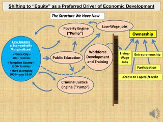 """Shifting to """"Equity"""" as a Preferred Driver of Economic Development"""