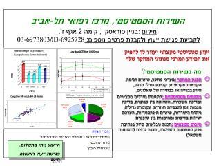 יעוץ סטטיסטי מקצועי יעזור לך להפיק את המידע המרבי מנתוני המחקר שלך מה בשירות הסטטיסטי ?