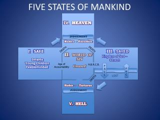 FIVE STATES OF MANKIND