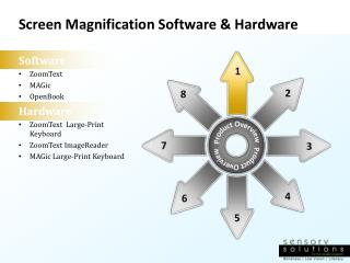 Screen Magnification Software & Hardware