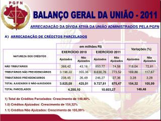1) Total de Créditos Parcelados: Crescimento de 149,48%